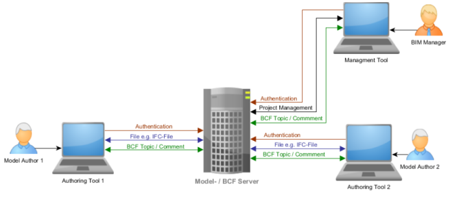 topology-2-colocated-bcf-server-and-model-server