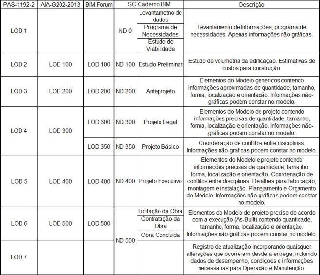 Tabela LOD
